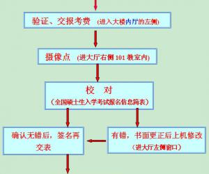重庆大学报考点2012研招报名现场确认通知
