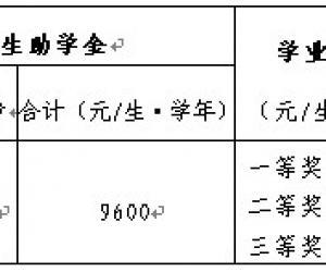 广州大学2014年硕士研究生奖助学金及学费方案