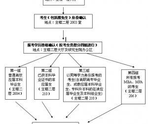 中国农业大学报考点2012研招报名现场确通知